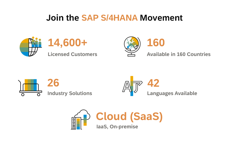 S4HANA_Movement_